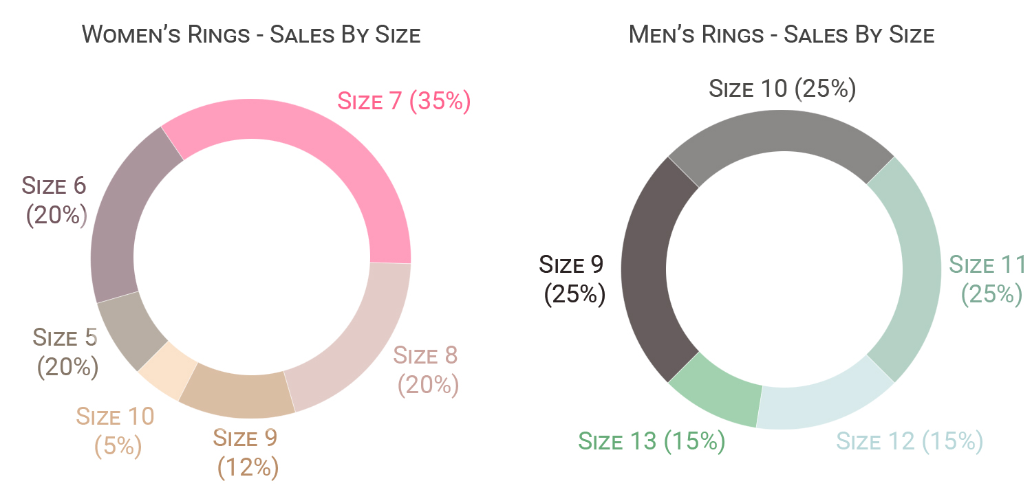 ring size chart, average ring size